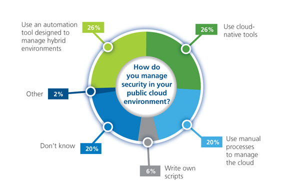 Infographic cloud security