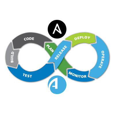 DevOpsifying network connectivity: the Ansible-based option | AlgoSec
