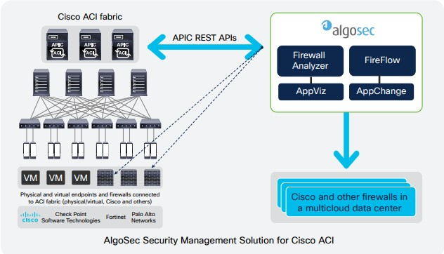 cisco aci algosec
