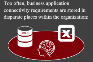 Application connectivity