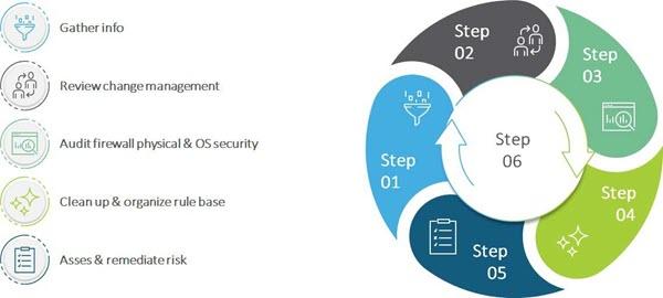 Firewall audit checklist 1