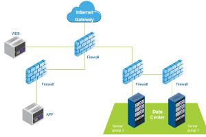 Network Segmentation