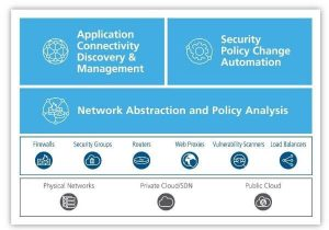 The AlgoSec Security Policy Management Solution