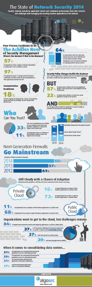 State of Network Security 2014 - Infographic