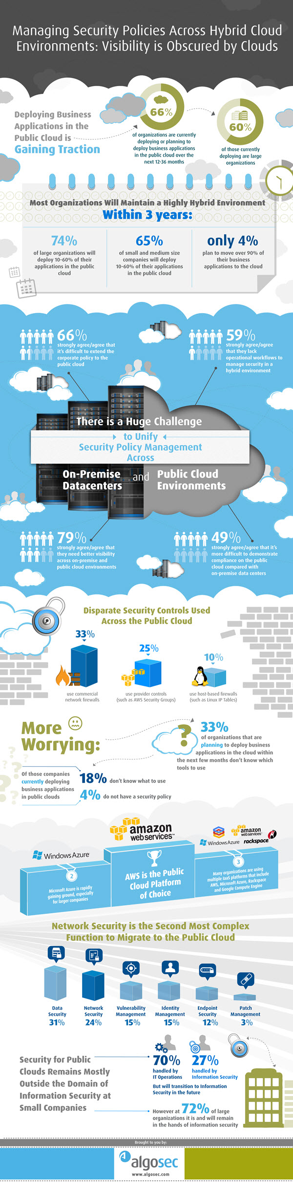 hybrid_cloud_security_infographic-600